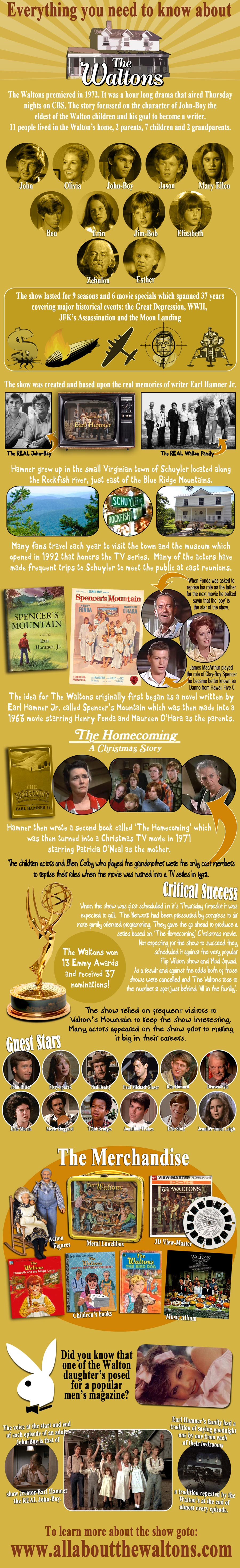 The Waltons Infographic